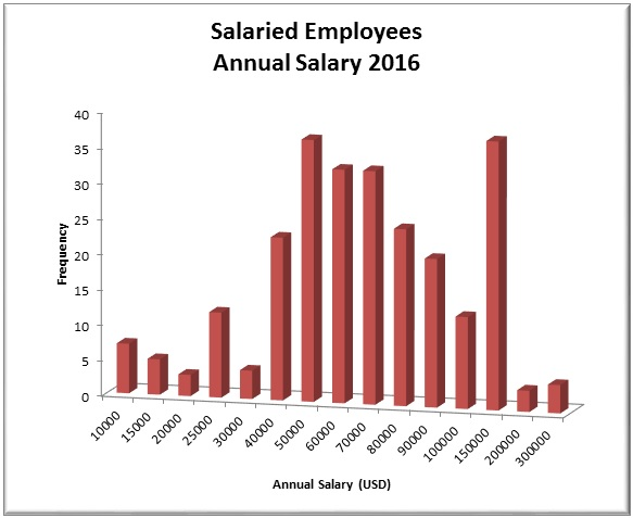 annual salary 2016